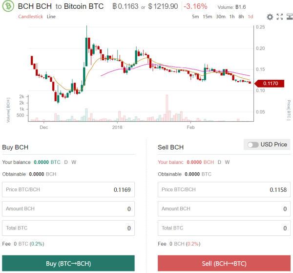 commercio di ogm bitcoin trader